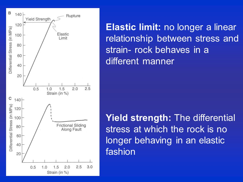 Elastic limit: no longer a linear relationship between stress and strain- rock behaves in a different manner Yield strength: The differential stress at which the rock is no longer behaving in an elastic fashion