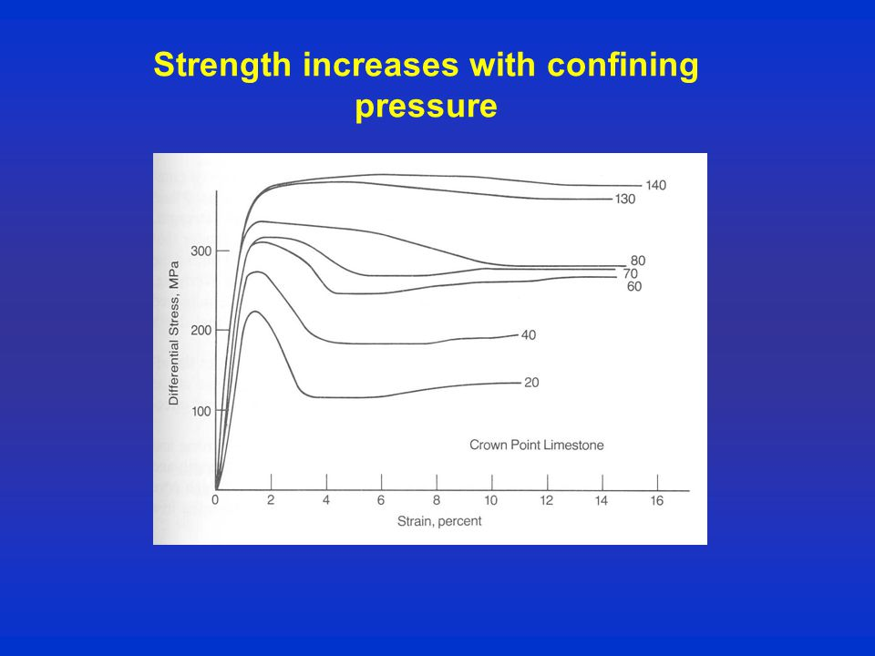 Strength increases with confining pressure