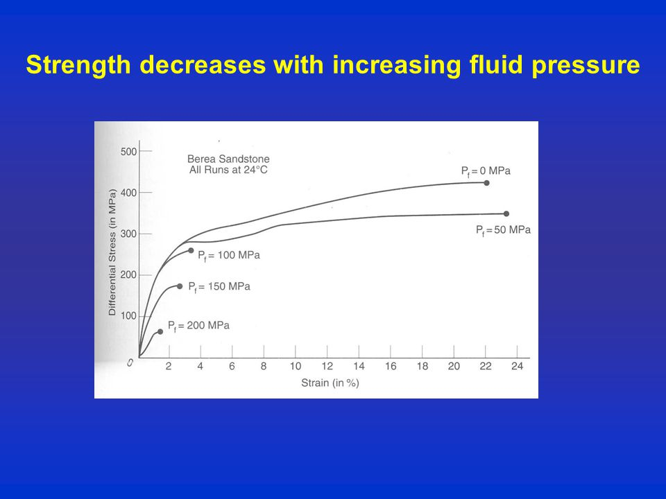 Strength decreases with increasing fluid pressure