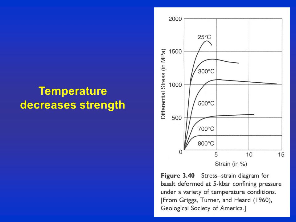 Temperature decreases strength