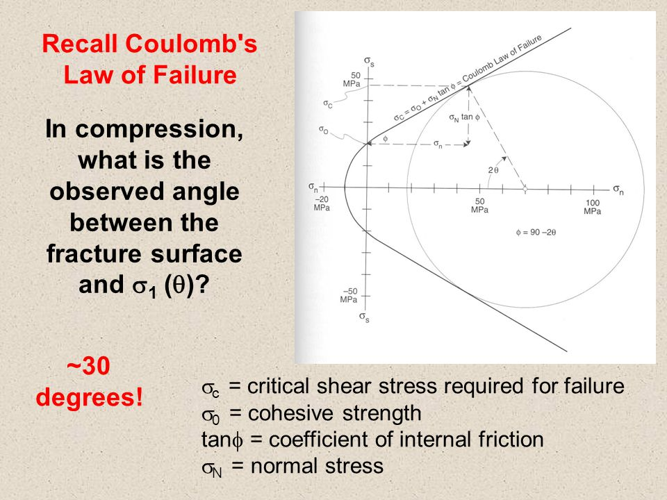  c = critical shear stress required for failure  0 = cohesive strength tan  = coefficient of internal friction  N = normal stress Recall Coulomb s Law of Failure In compression, what is the observed angle between the fracture surface and  1 (  ).