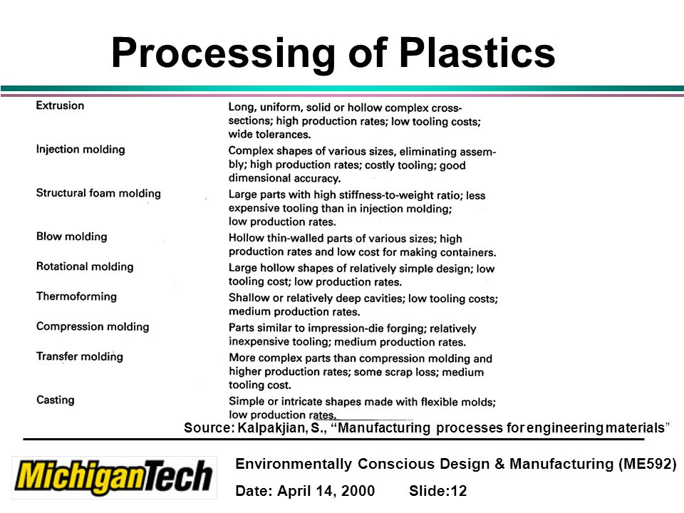Environmentally Conscious Design & Manufacturing (ME592) Date: April 14, 2000 Slide:12 Processing of Plastics Source: Kalpakjian, S., Manufacturing processes for engineering materials