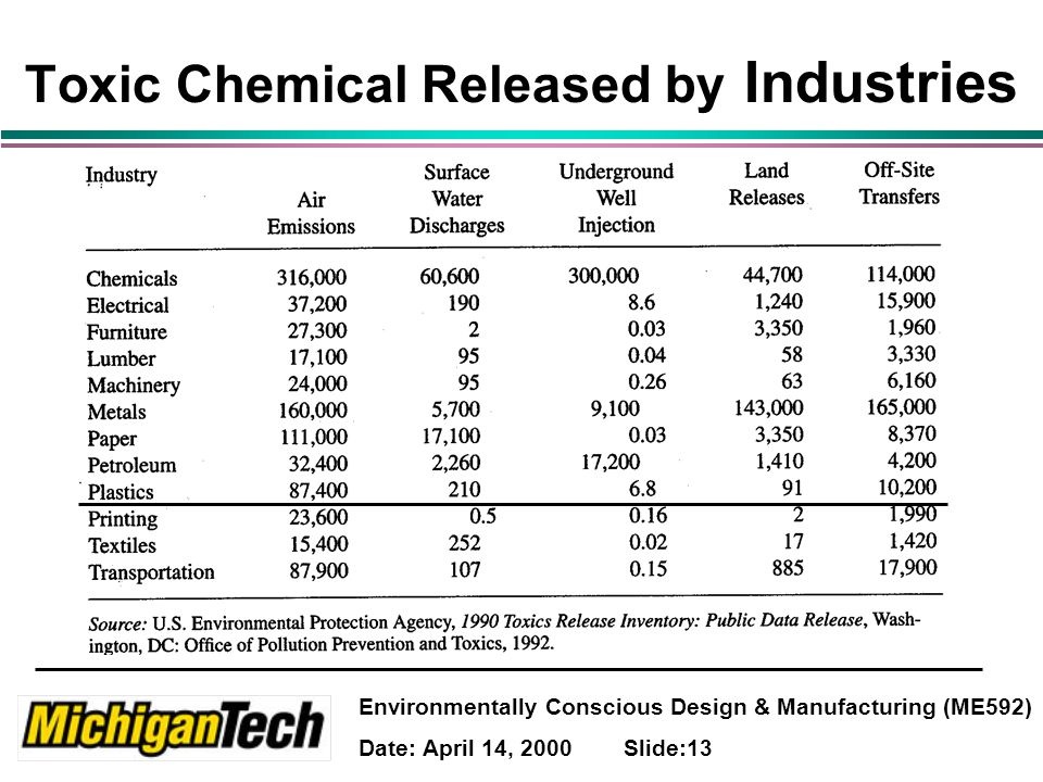Environmentally Conscious Design & Manufacturing (ME592) Date: April 14, 2000 Slide:13 Toxic Chemical Released by Industries