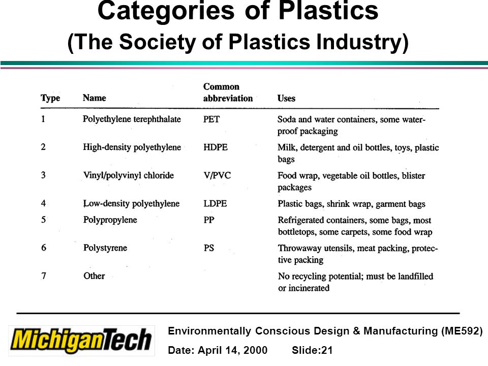Environmentally Conscious Design & Manufacturing (ME592) Date: April 14, 2000 Slide:21 Categories of Plastics (The Society of Plastics Industry)