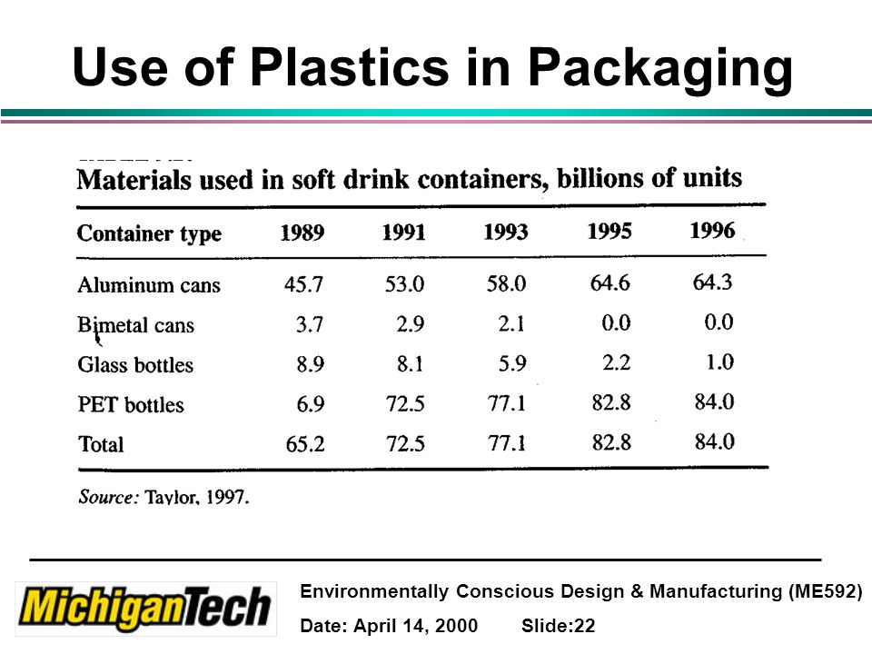Environmentally Conscious Design & Manufacturing (ME592) Date: April 14, 2000 Slide:22 Use of Plastics in Packaging