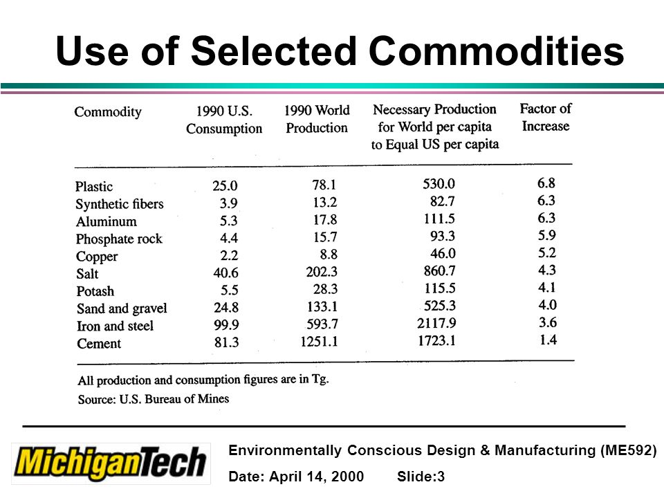 Environmentally Conscious Design & Manufacturing (ME592) Date: April 14, 2000 Slide:3 Use of Selected Commodities