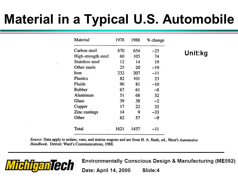 Environmentally Conscious Design & Manufacturing (ME592) Date: April 14, 2000 Slide:4 Material in a Typical U.S.