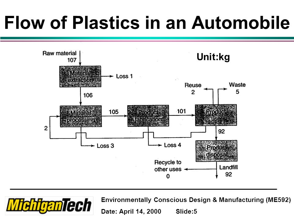 Environmentally Conscious Design & Manufacturing (ME592) Date: April 14, 2000 Slide:5 Flow of Plastics in an Automobile Unit:kg