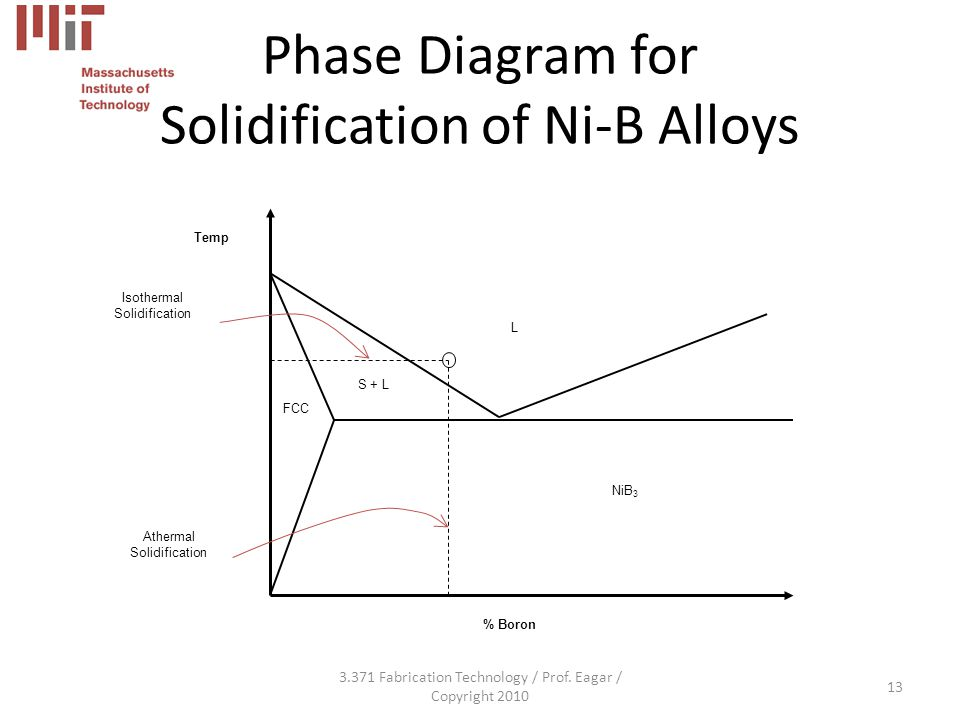 Phase Diagram for Solidification of Ni-B Alloys Fabrication Technology / Prof.