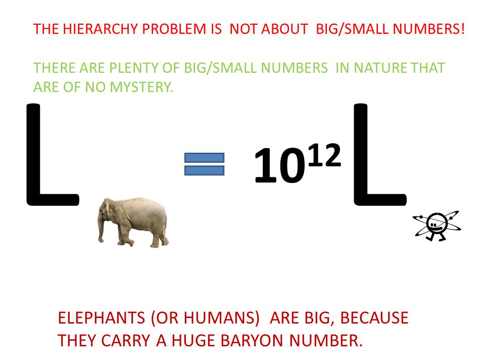 10 12 LL THE HIERARCHY PROBLEM IS NOT ABOUT BIG/SMALL NUMBERS.