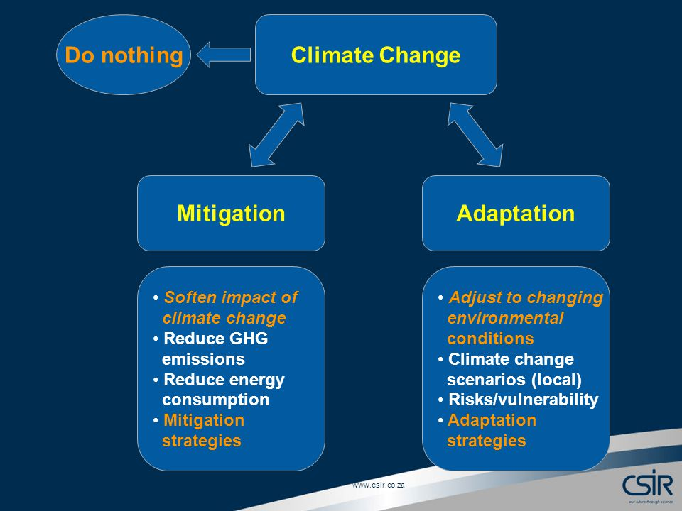 Slide 3 © CSIR Climate Change Do nothing MitigationAdaptation Soften impact of climate change Reduce GHG emissions Reduce energy consumption Mitigation strategies Adjust to changing environmental conditions Climate change scenarios (local) Risks/vulnerability Adaptation strategies