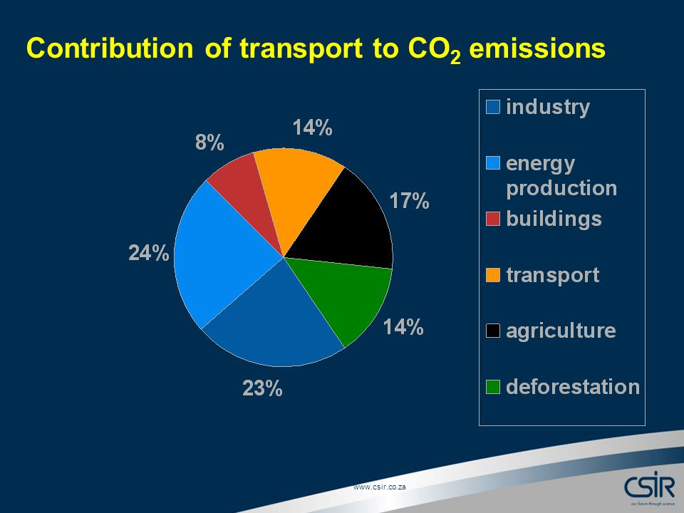 Slide 5 © CSIR Contribution of transport to CO 2 emissions