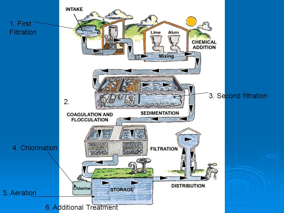 1. First Filtration 3. Second filtration 4. Chlorination 5. Aeration Additional Treatment