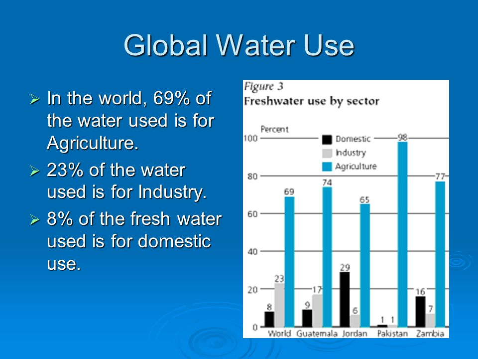 Global Water Use  In the world, 69% of the water used is for Agriculture.