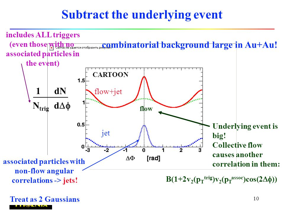 9 So, do jet analysis in Au+Au Trigger: hadron with p T > 2.5 GeV/c Identify as baryon or meson Biased, low energy, high z jets.