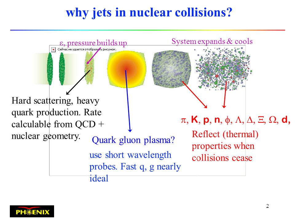 1 Jet Structure of Baryons and Mesons in Nuclear Collisions l Why jets in nuclear collisions.