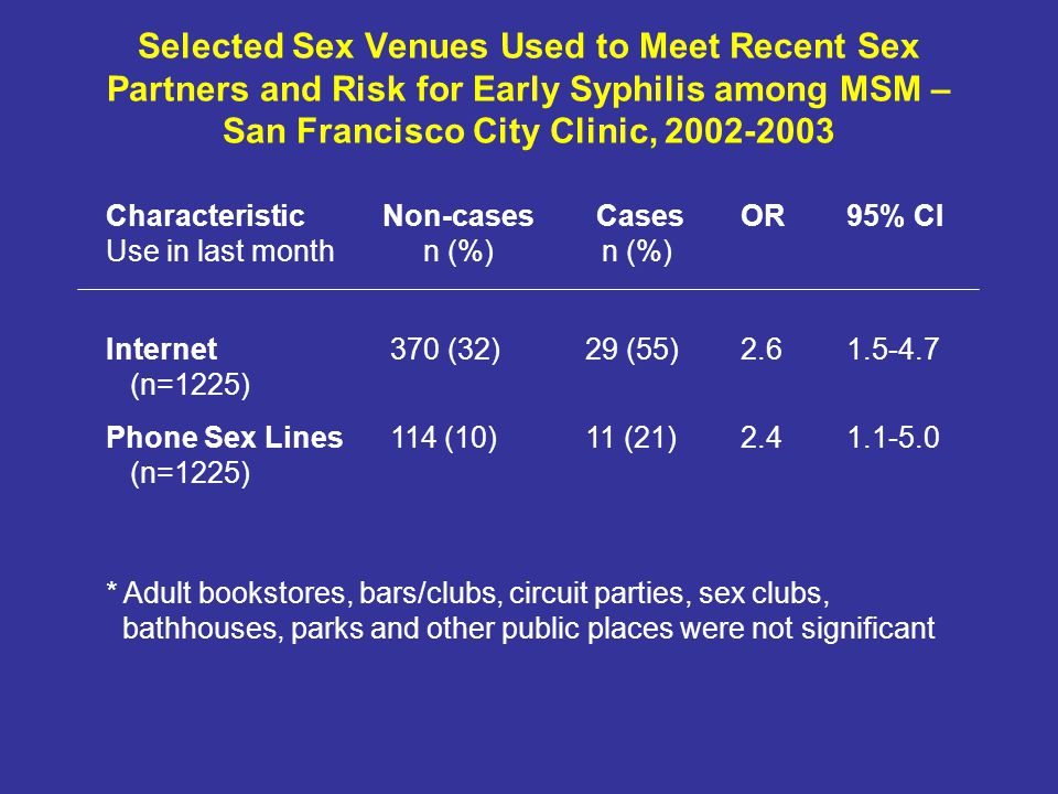 Selected Sex Venues Used to Meet Recent Sex Partners and Risk for Early Syphilis among MSM – San Francisco City Clinic, Characteristic Non-cases CasesOR95% CI Use in last monthn (%) n (%) Internet 370 (32) 29 (55) (n=1225) Phone Sex Lines 114 (10) 11 (21) (n=1225) * Adult bookstores, bars/clubs, circuit parties, sex clubs, bathhouses, parks and other public places were not significant