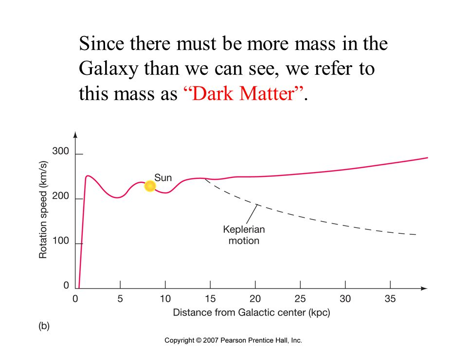 Since there must be more mass in the Galaxy than we can see, we refer to this mass as Dark Matter .