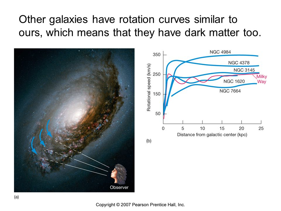 Other galaxies have rotation curves similar to ours, which means that they have dark matter too.
