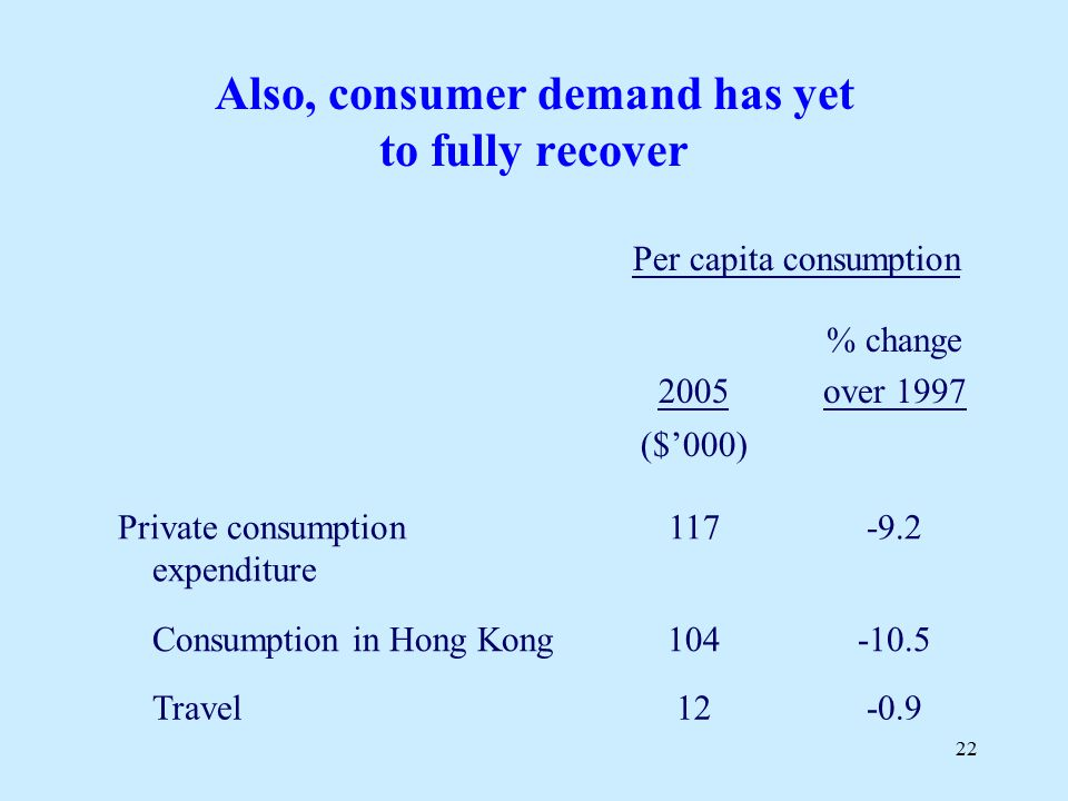 22 Also, consumer demand has yet to fully recover Per capita consumption 2005 % change over 1997 ($'000) Private consumption expenditure Consumption in Hong Kong Travel12-0.9