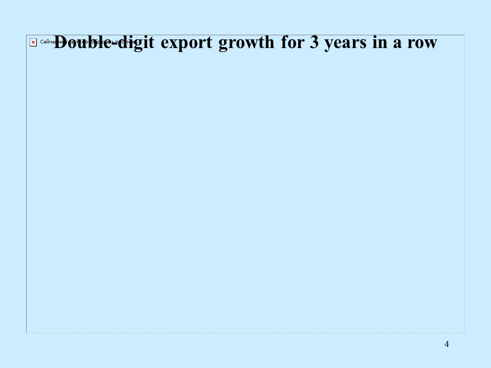4 Double-digit export growth for 3 years in a row