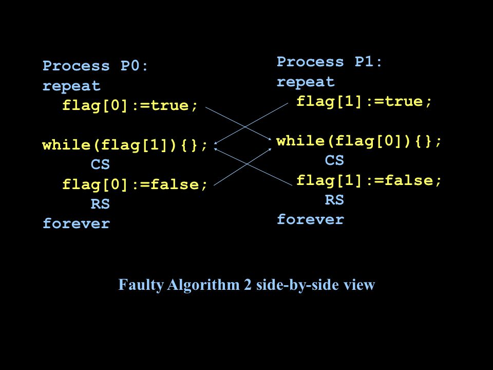 Process P0: repeat flag[0]:=true; while(flag[1]){}; CS flag[0]:=false; RS forever Process P1: repeat flag[1]:=true; while(flag[0]){}; CS flag[1]:=false; RS forever Faulty Algorithm 2 side-by-side view