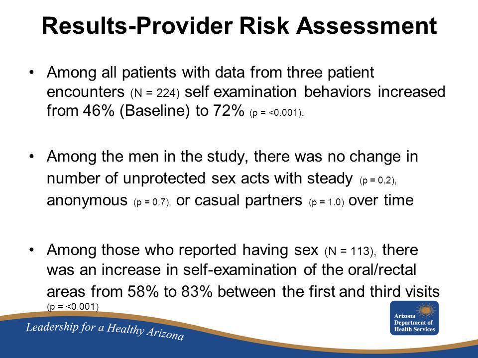 Results-Provider Risk Assessment Among all patients with data from three patient encounters (N = 224) self examination behaviors increased from 46% (Baseline) to 72% (p = <0.001).