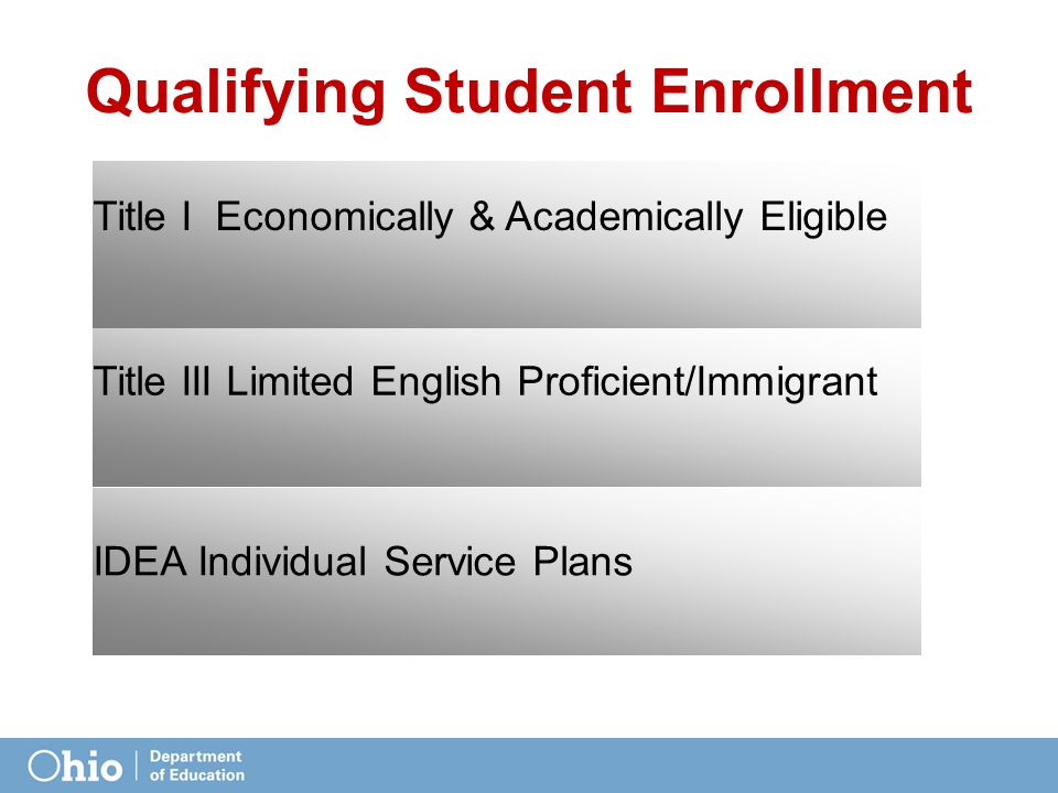 Qualifying Student Enrollment Title I Economically & Academically Eligible Title III Limited English Proficient/Immigrant IDEA Individual Service Plans