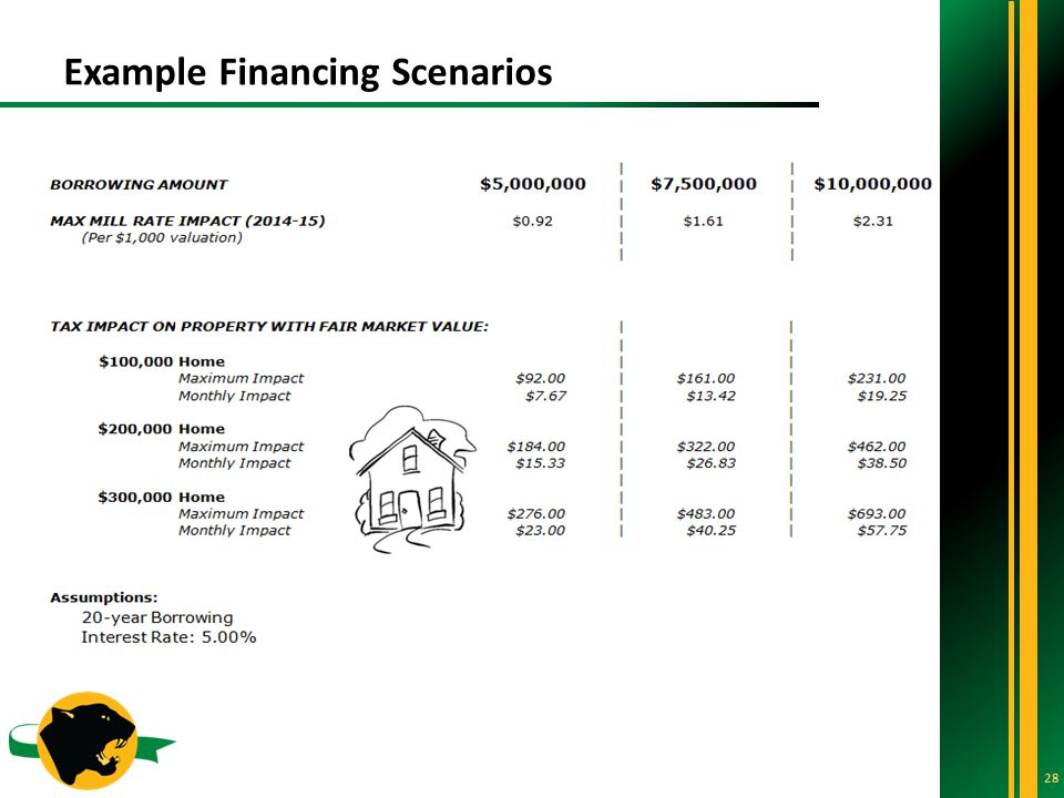 Example Financing Scenarios 28