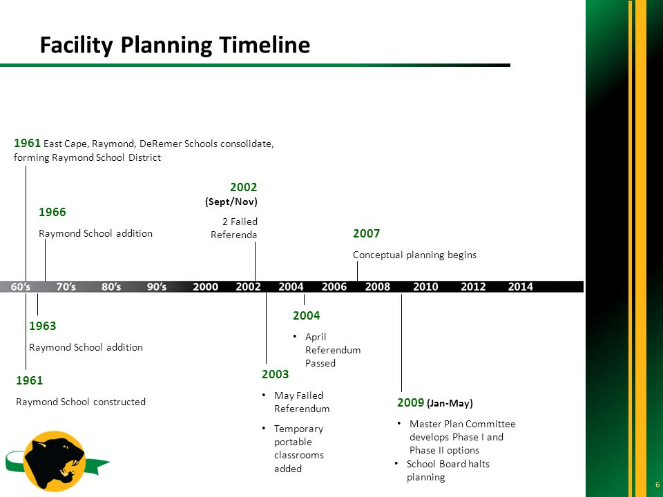 Facility Planning Timeline East Cape, Raymond, DeRemer Schools consolidate, forming Raymond School District 1961 Raymond School constructed 1963 Raymond School addition 1966 Raymond School addition 2007 Conceptual planning begins 2009 (Jan-May) Master Plan Committee develops Phase I and Phase II options 2003 May Failed Referendum Temporary portable classrooms added School Board halts planning 2002 (Sept/Nov) 2 Failed Referenda 2004 April Referendum Passed