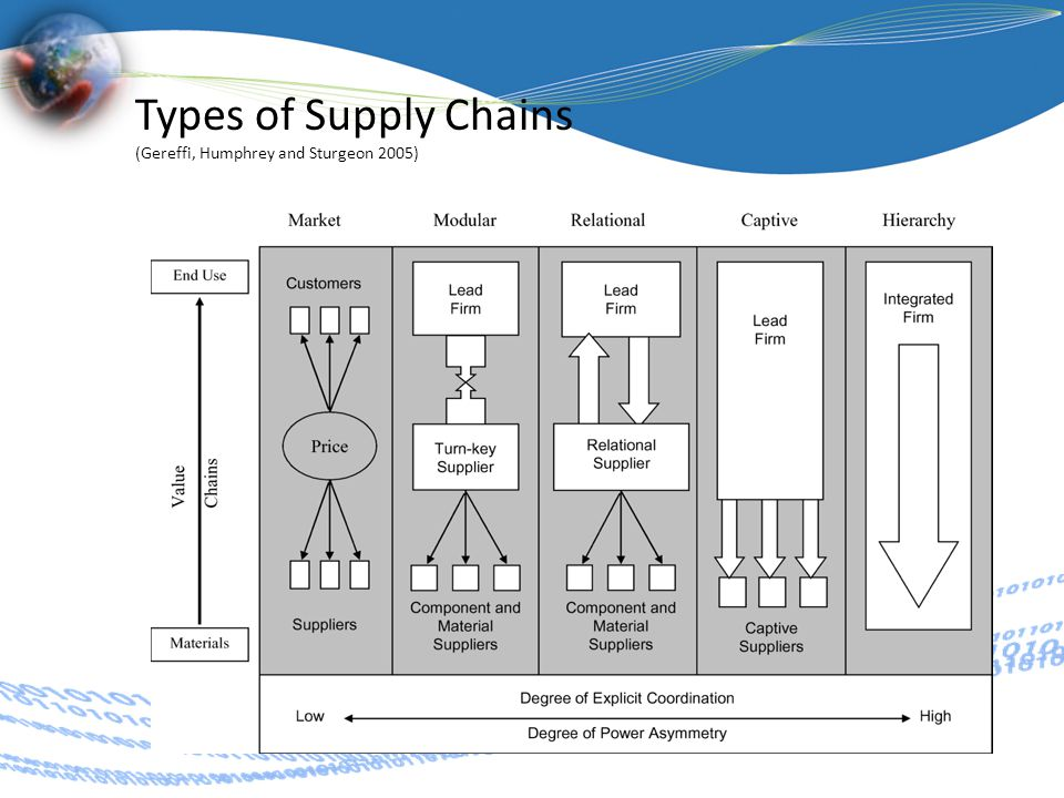 Types of Supply Chains (Gereffi, Humphrey and Sturgeon 2005)