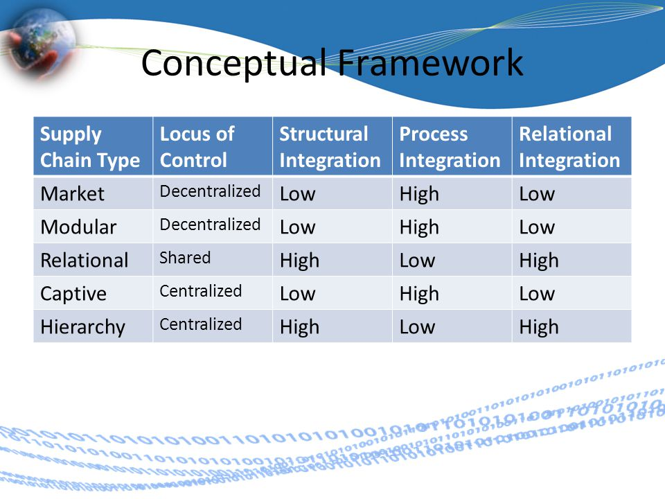 Conceptual Framework Supply Chain Type Locus of Control Structural Integration Process Integration Relational Integration Market Decentralized LowHighLow Modular Decentralized LowHighLow Relational Shared HighLowHigh Captive Centralized LowHighLow Hierarchy Centralized HighLowHigh