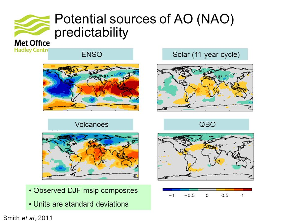 Potential sources of AO (NAO) predictability Smith et al, 2011 Observed DJF mslp composites Units are standard deviations ENSO Volcanoes Solar (11 year cycle) QBO