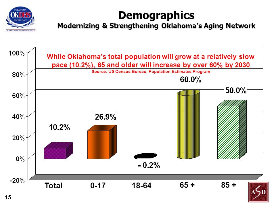 15 While Oklahoma's total population will grow at a relatively slow pace (10.2%), 65 and older will increase by over 60% by 2030 Source: US Census Bureau, Population Estimates Program Total Modernizing & Strengthening Oklahoma's Aging Network Demographics Modernizing & Strengthening Oklahoma's Aging Network