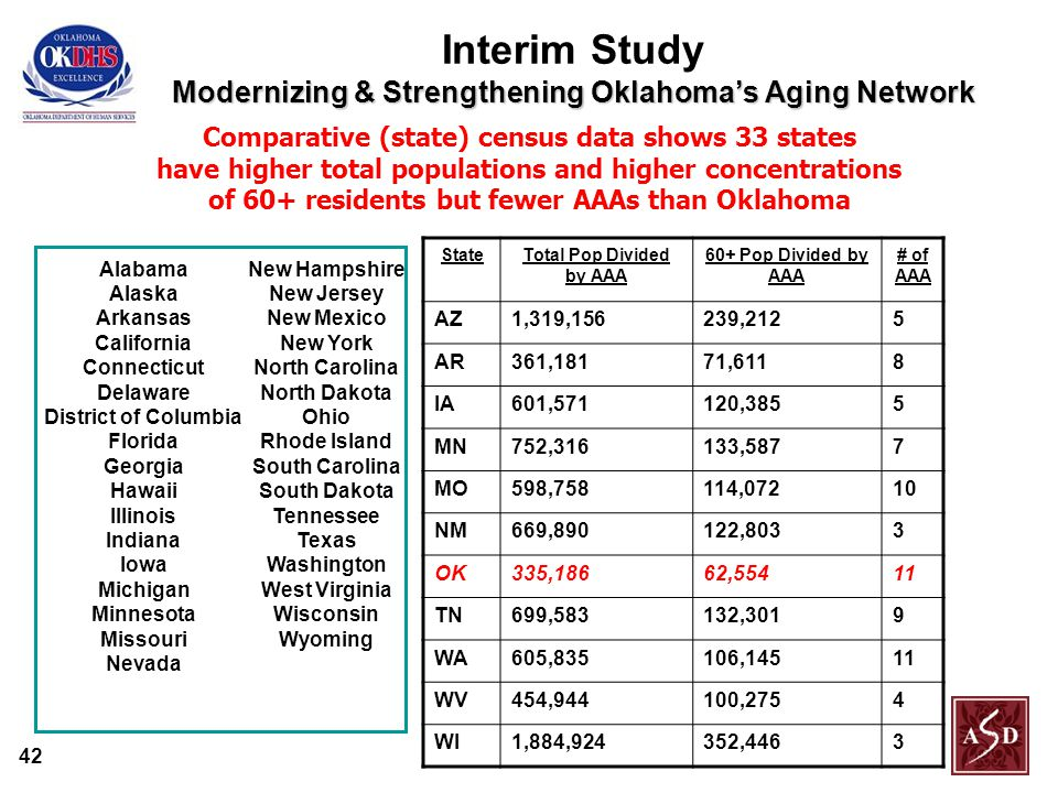 42 Modernizing & Strengthening Oklahoma's Aging Network Interim Study Modernizing & Strengthening Oklahoma's Aging Network Alabama Alaska Arkansas California Connecticut Delaware District of Columbia Florida Georgia Hawaii Illinois Indiana Iowa Michigan Minnesota Missouri Nevada Comparative (state) census data shows 33 states have higher total populations and higher concentrations of 60+ residents but fewer AAAs than Oklahoma New Hampshire New Jersey New Mexico New York North Carolina North Dakota Ohio Rhode Island South Carolina South Dakota Tennessee Texas Washington West Virginia Wisconsin Wyoming StateTotal Pop Divided by AAA 60+ Pop Divided by AAA # of AAA AZ1,319,156239,2125 AR361,18171,6118 IA601,571120,3855 MN752,316133,5877 MO598,758114,07210 NM669,890122,8033 OK335,18662,55411 TN699,583132,3019 WA605,835106,14511 WV454,944100,2754 WI1,884,924352,4463