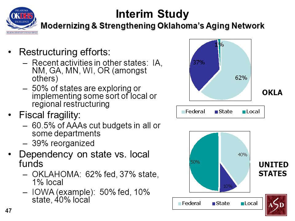 47 Modernizing & Strengthening Oklahoma's Aging Network Interim Study Modernizing & Strengthening Oklahoma's Aging Network Restructuring efforts: –Recent activities in other states: IA, NM, GA, MN, WI, OR (amongst others) –50% of states are exploring or implementing some sort of local or regional restructuring Fiscal fragility: –60.5% of AAAs cut budgets in all or some departments –39% reorganized Dependency on state vs.