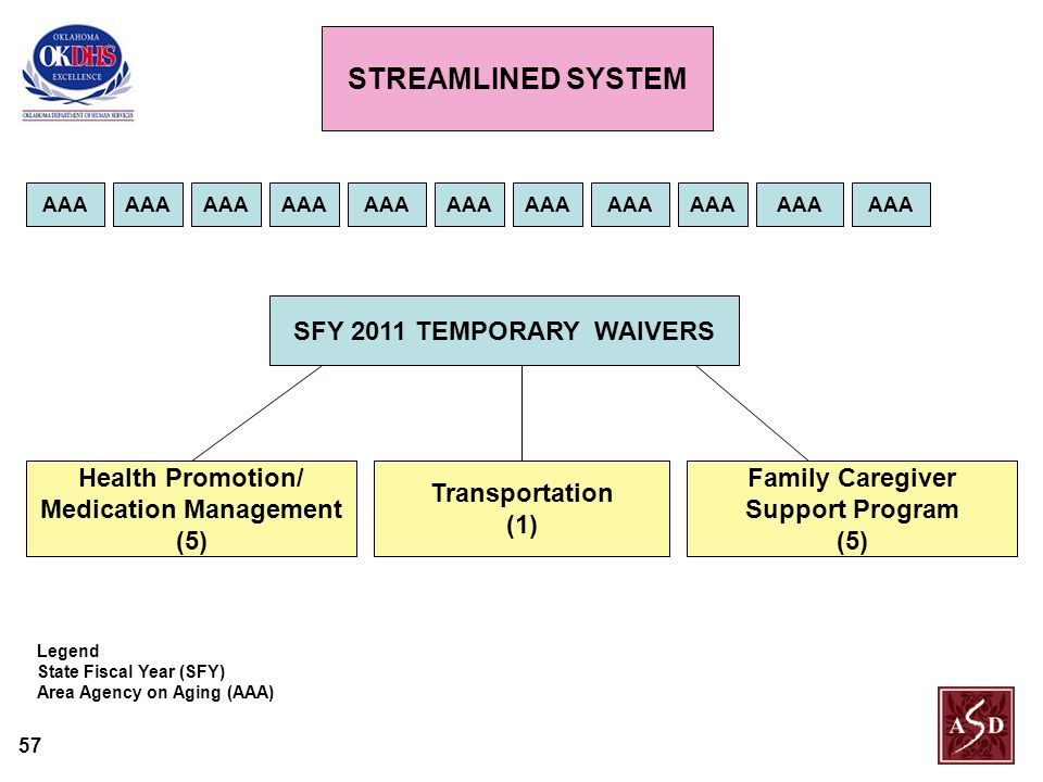 57 AAA Transportation (1) SFY 2011 TEMPORARY WAIVERS Health Promotion/ Medication Management (5) Family Caregiver Support Program (5) Legend State Fiscal Year (SFY) Area Agency on Aging (AAA) CURRENT SYSTEM STREAMLINED SYSTEM