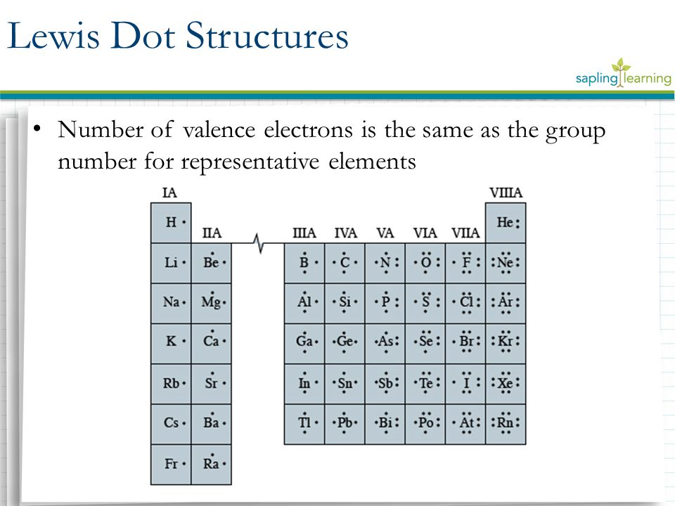 Lewis Dot Diagram For Elements Nb Residential Electrical Symbols