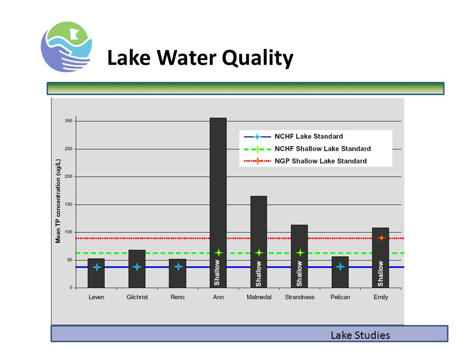 Lake Water Quality Lake Studies