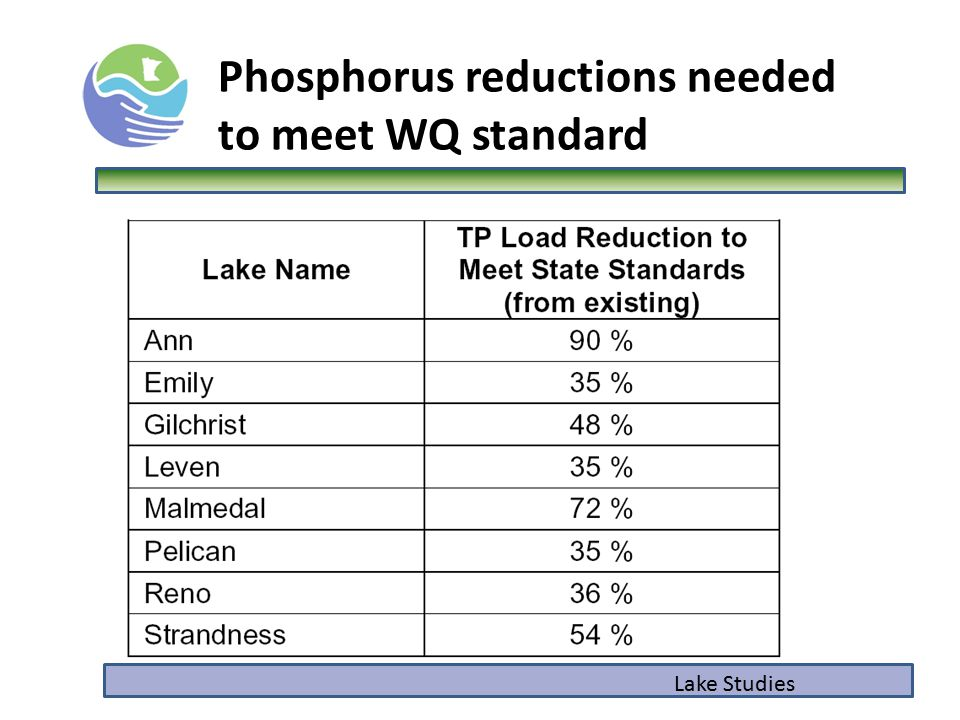 Phosphorus reductions needed to meet WQ standard