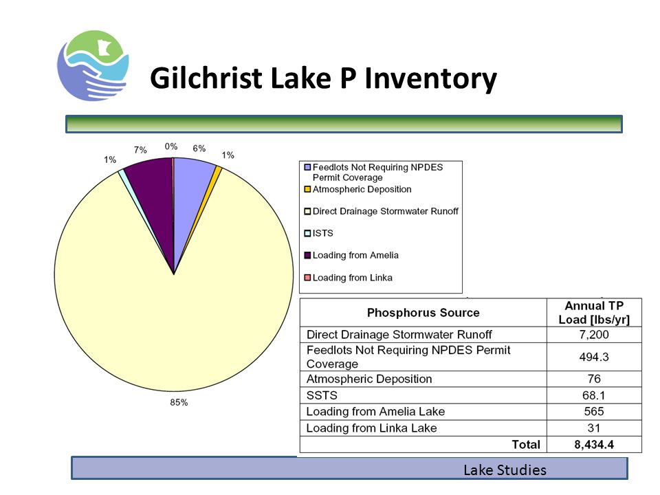 Lake Studies Gilchrist Lake P Inventory