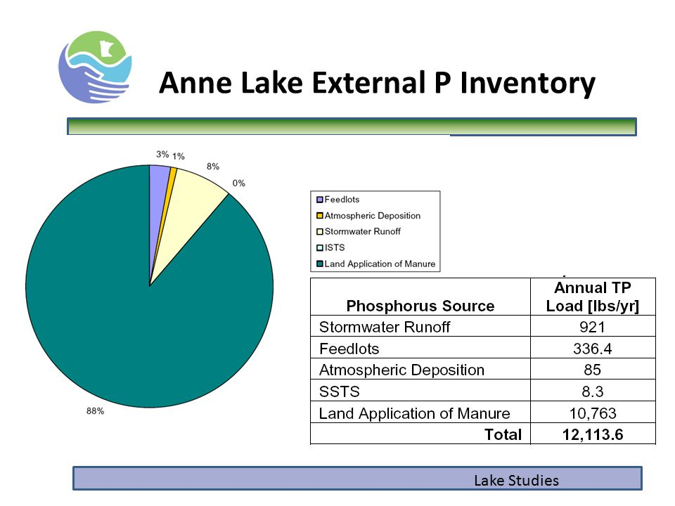 Lake Studies Anne Lake External P Inventory