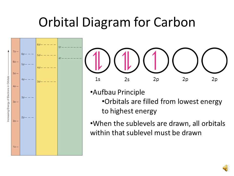 Orbital Filling Electron Configurations Where Do These Electrons Go