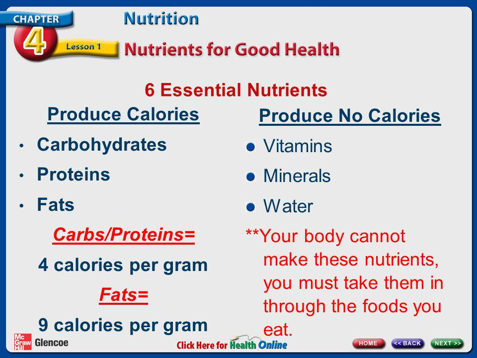 6 Essential Nutrients Produce Calories Carbohydrates Proteins Fats Carbs/Proteins= 4 calories per gram Fats= 9 calories per gram Produce No Calories Vitamins Minerals Water **Your body cannot make these nutrients, you must take them in through the foods you eat.