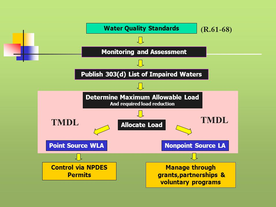 Publish 303(d) List of Impaired Waters Manage through grants,partnerships & voluntary programs Control via NPDES Permits Nonpoint Source LAPoint Source WLA Allocate Load Determine Maximum Allowable Load And required load reduction Water Quality Standards Monitoring and Assessment TMDL (R.61-68)