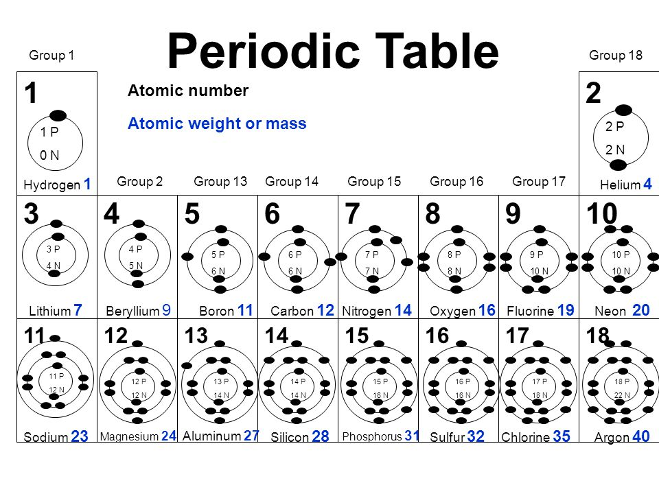 Identify how elements are arranged on the periodic table f fluorine 18 12 345678910 1112131415161718 periodic table hydrogen 1 urtaz Images