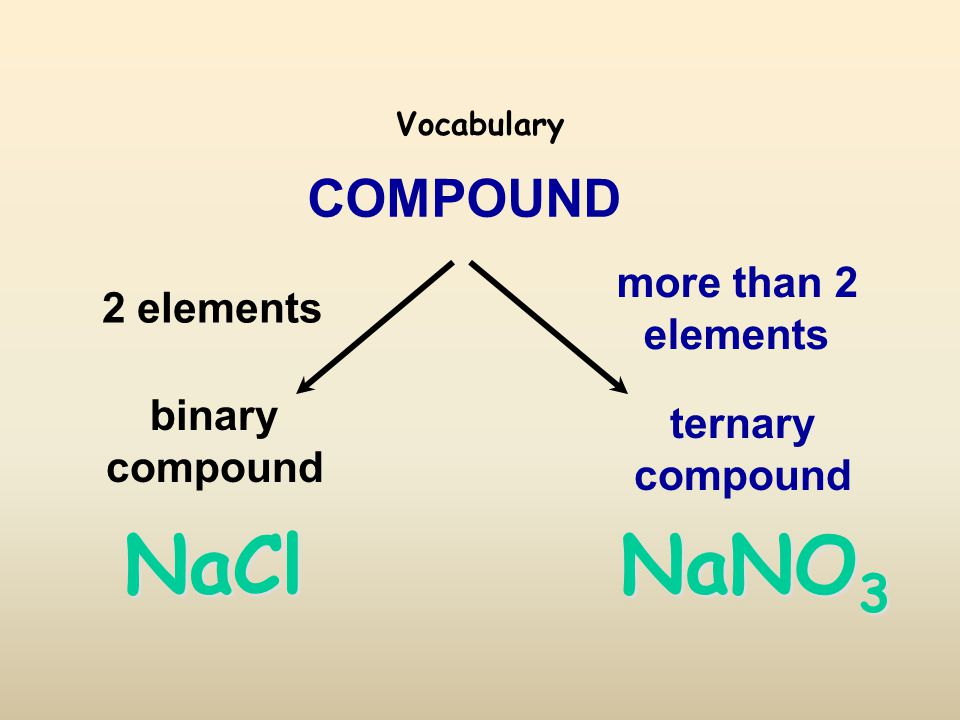 Vocabulary COMPOUND ternary compound binary compound 2 elements more than 2 elements NaNO 3 NaCl