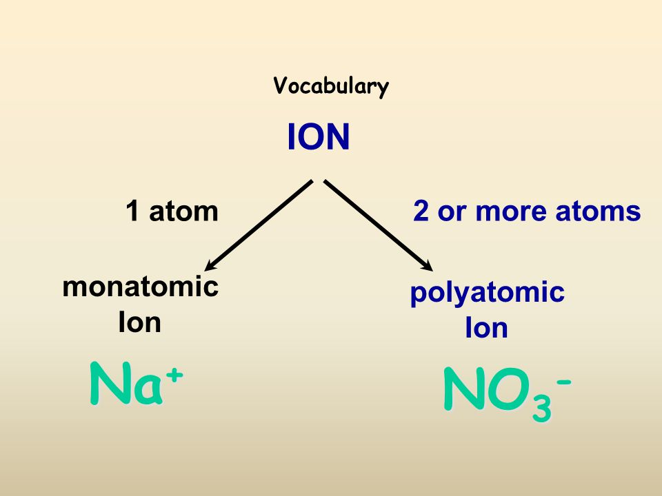 Vocabulary ION polyatomic Ion monatomic Ion 1 atom 2 or more atoms NO 3 - Na +