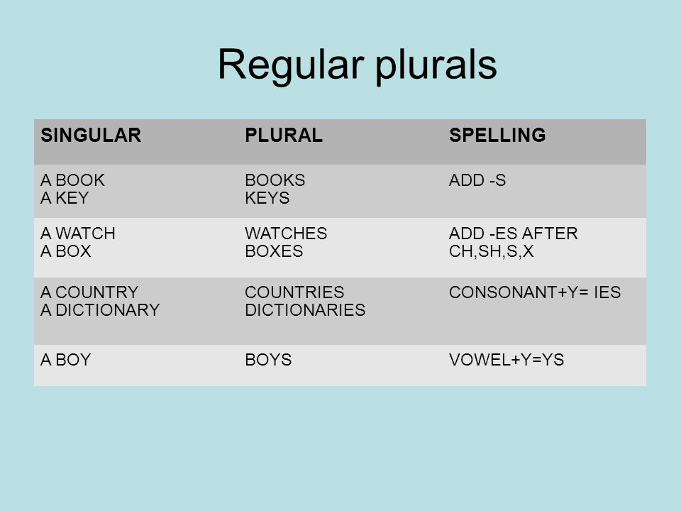 Regular plurals SINGULARPLURALSPELLING A BOOK A KEY BOOKS KEYS ADD -S A WATCH A BOX WATCHES BOXES ADD -ES AFTER CH,SH,S,X A COUNTRY A DICTIONARY COUNTRIES DICTIONARIES CONSONANT+Y= IES A BOYBOYSVOWEL+Y=YS