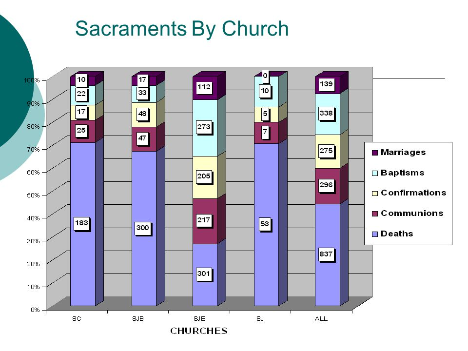 Sacraments By Church